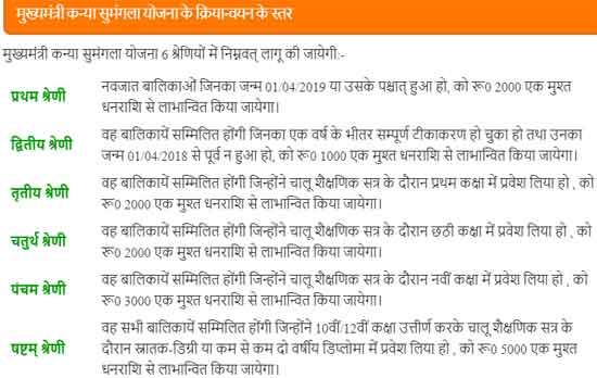 Mukhyamantri Kanya Sumangala Yojana 2020 Steps